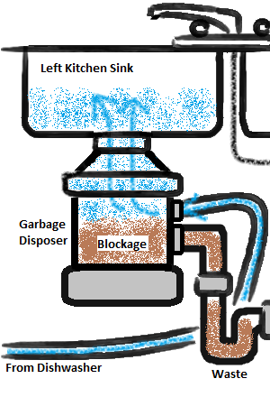 Clogged Sink Remedies: How to Repair Kitchen Sink at Home ...
